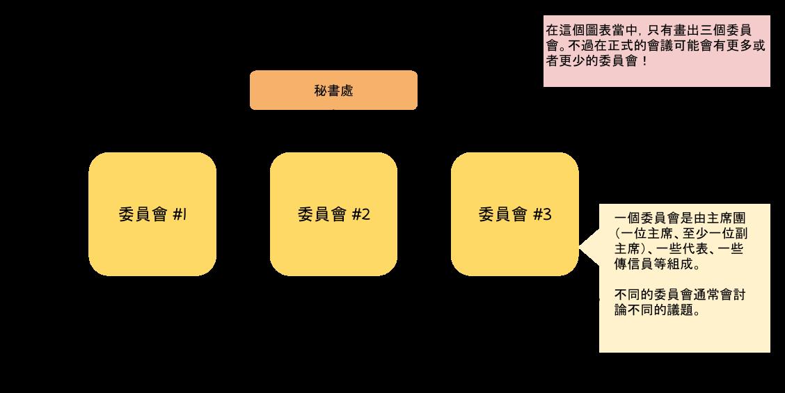 模聯會議架構圖