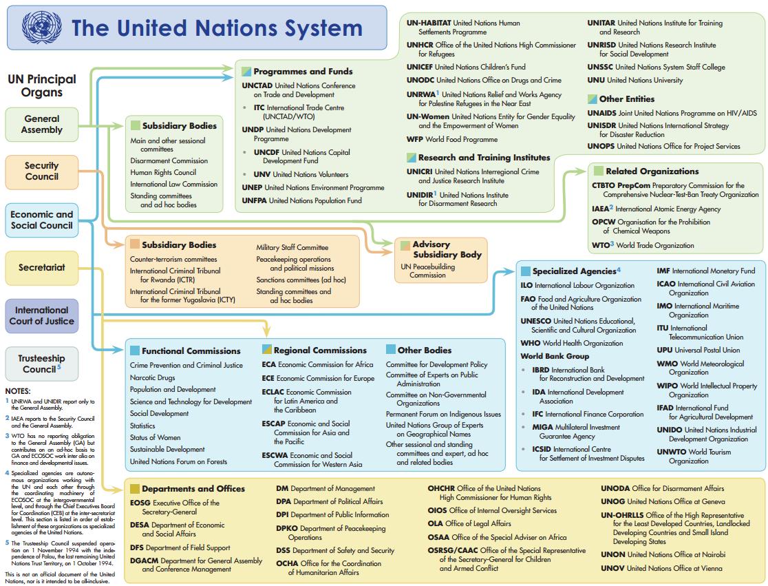 UN-System-Chart