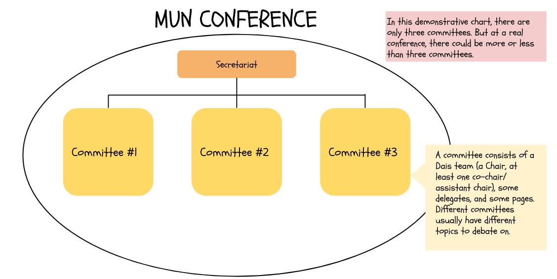 structure of a conference